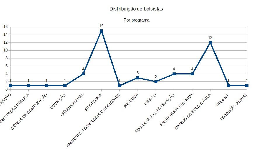 Distribuição de Bolsas Produtividade em Pesquisa por Programa de Pós-graduação